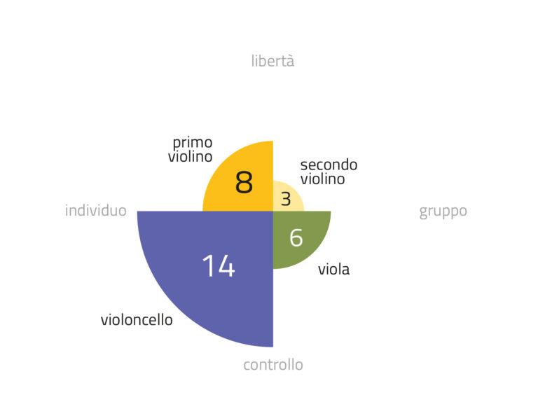 Un esempio di infografica come viene restituita all'organizzazione dopo la sessione